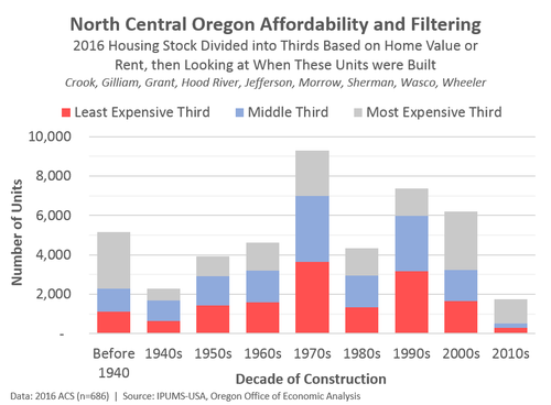 More on Housing Supply, Affordability, and Filtering | eClips